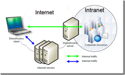 what are the different internet applications