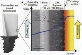 application of rare earths in thermal barrier coating materials